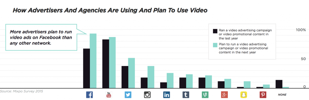 how advertisers and agencies are using and planning to use video