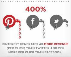 pinterest generates 4 times more money per click than twitter